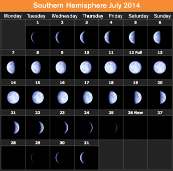 Image of Southern Hemisphere Moon Phases July