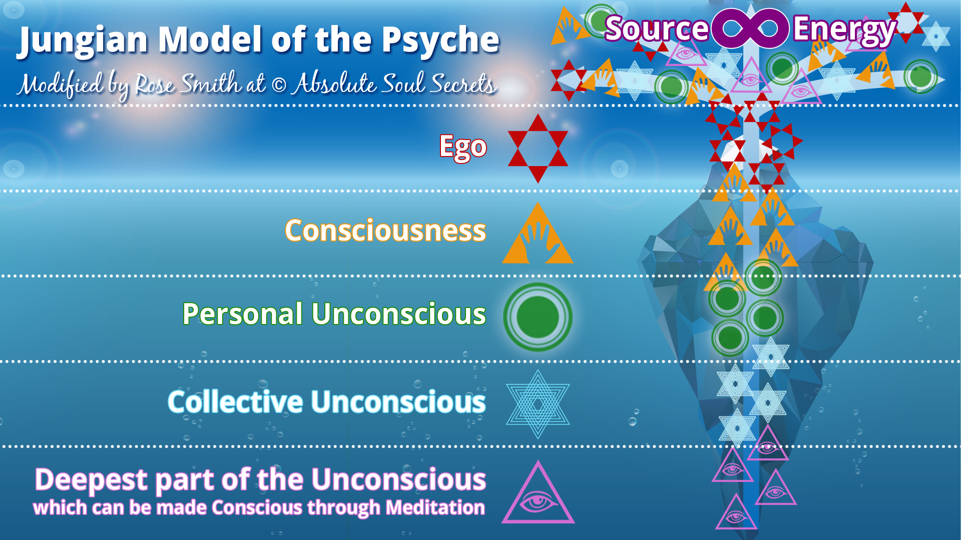 image of the jungian model of the psyche by rose smith